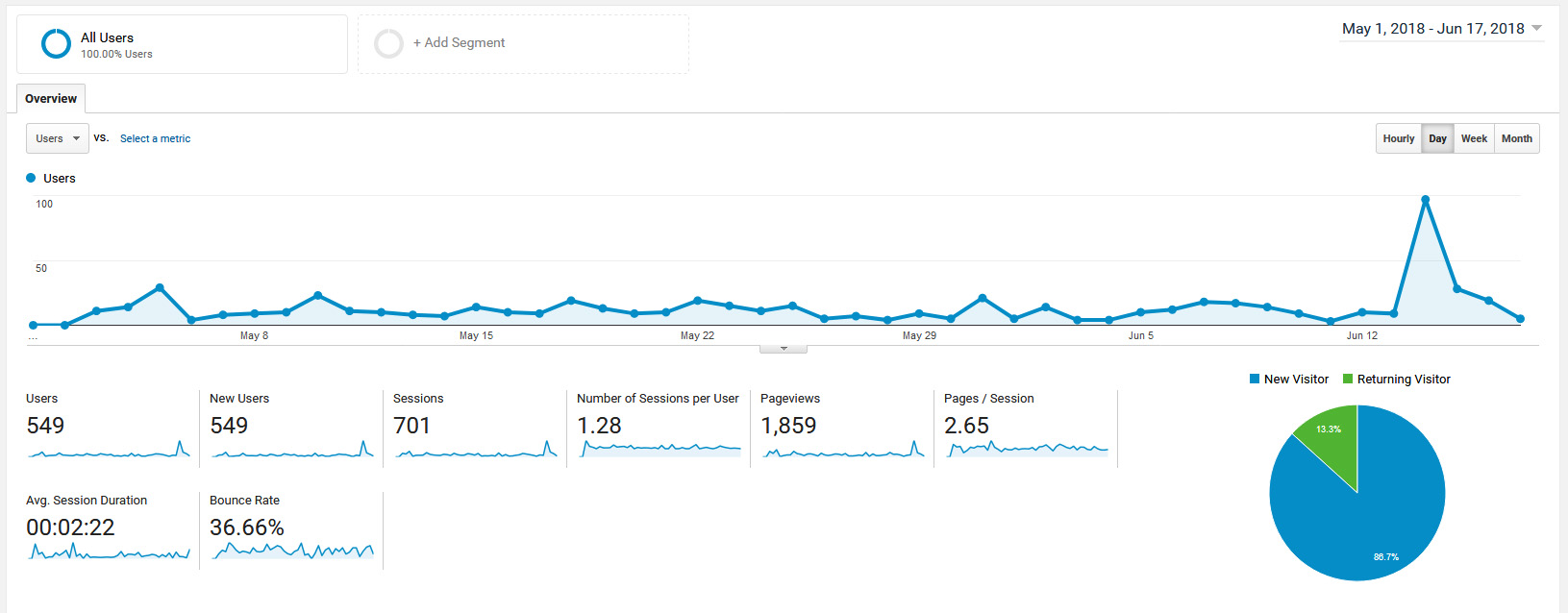 google analytics restaurant visits