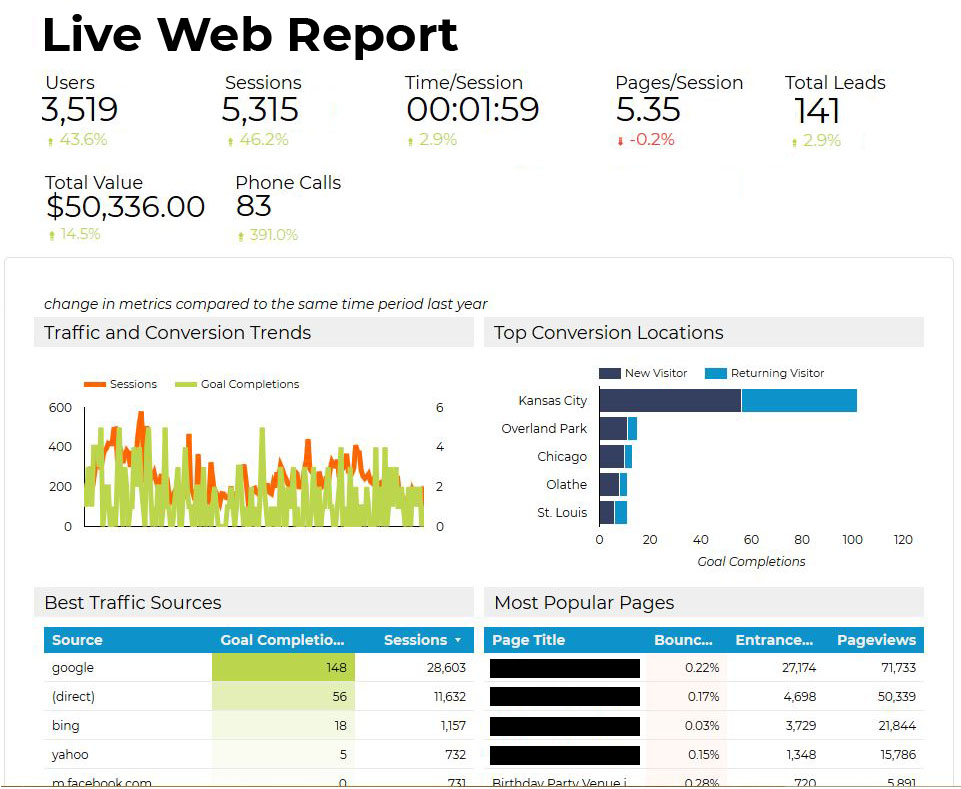 live seo analytics reporting